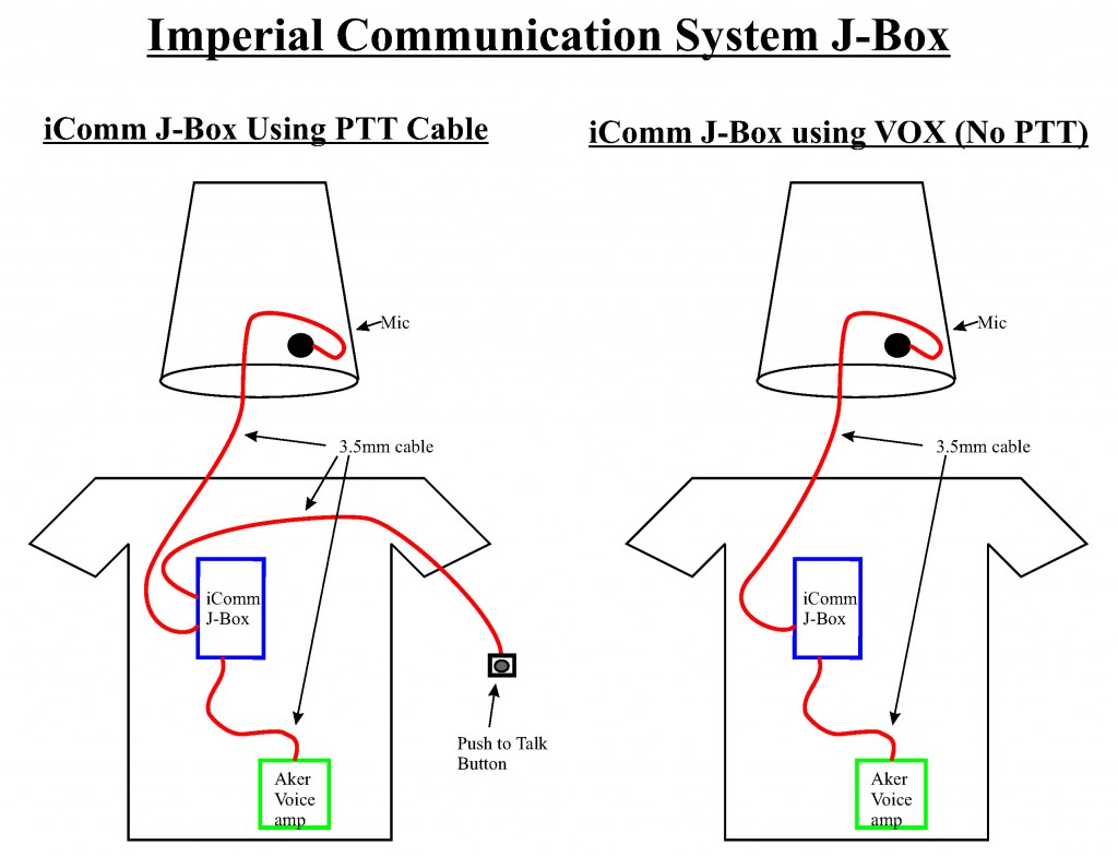 icomm imperial communication system